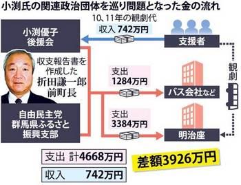 小渕優子政治資金.jpg